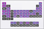 Stable Isotopes by Modes of Production